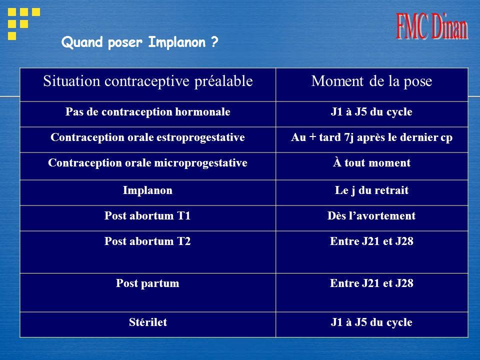 Situation contraceptive préalable Moment de la pose