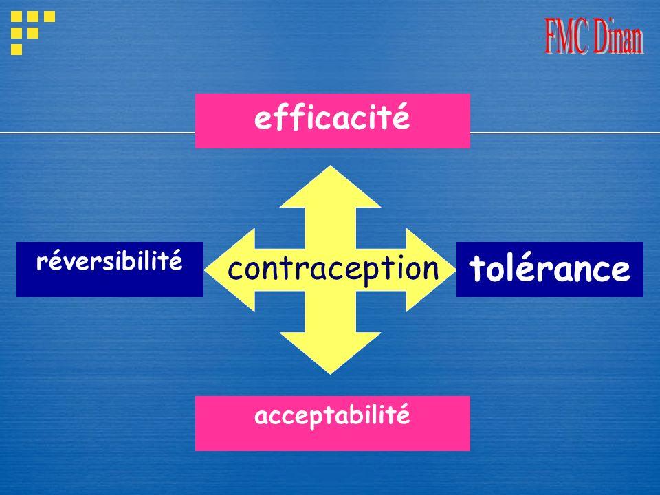 tolérance efficacité contraception réversibilité acceptabilité