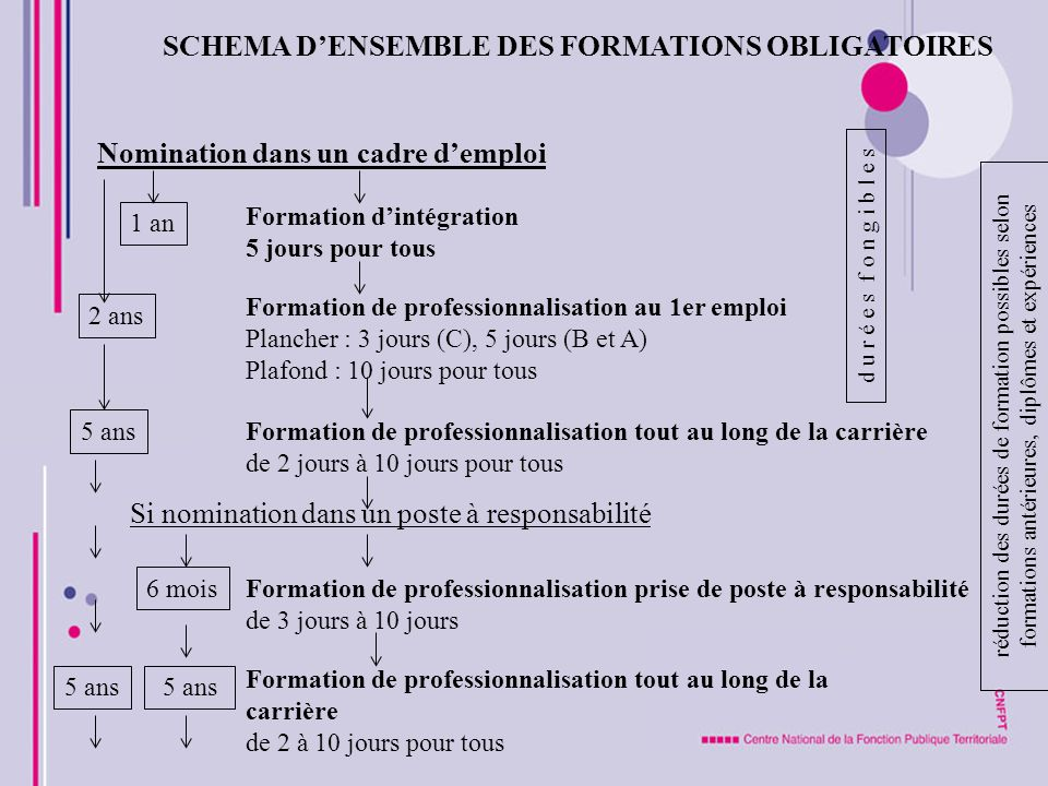 SCHEMA D'ENSEMBLE DES FORMATIONS OBLIGATOIRES