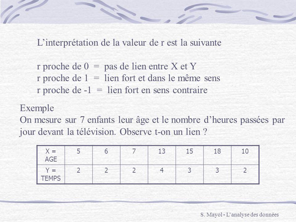 L'interprétation de la valeur de r est la suivante