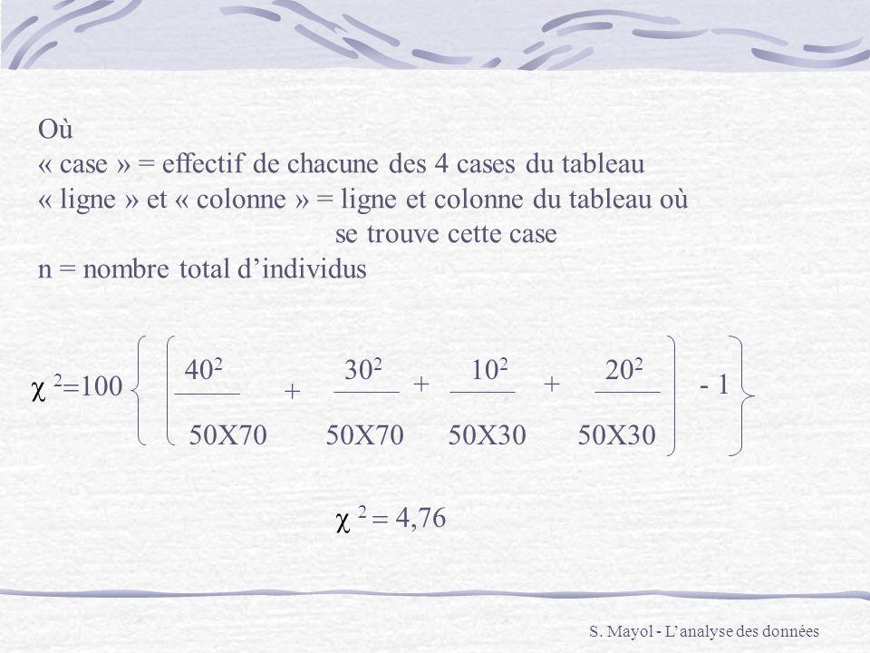 « case » = effectif de chacune des 4 cases du tableau