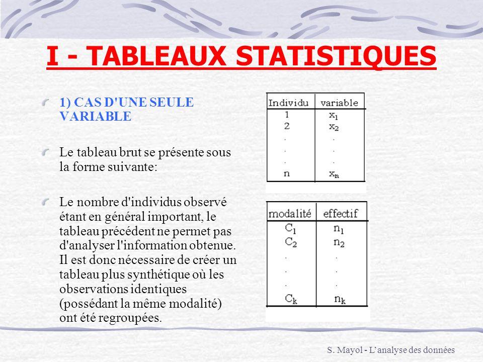 I - TABLEAUX STATISTIQUES