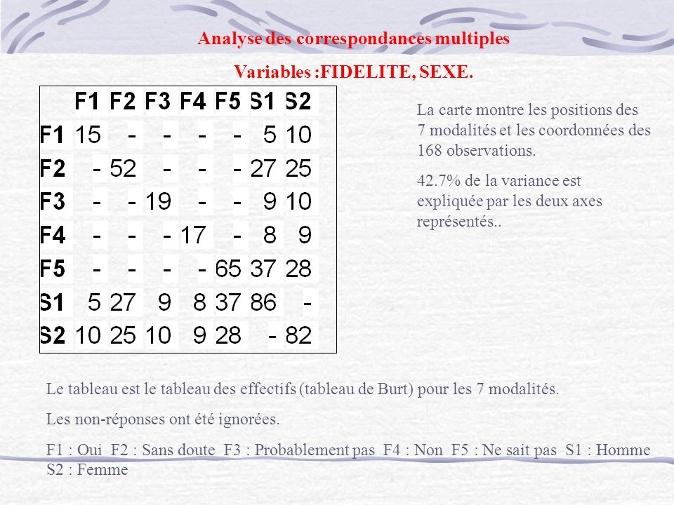 Analyse des correspondances multiples Variables :FIDELITE, SEXE.