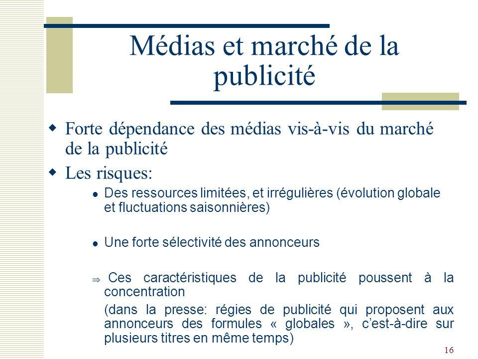 Médias et marché de la publicité