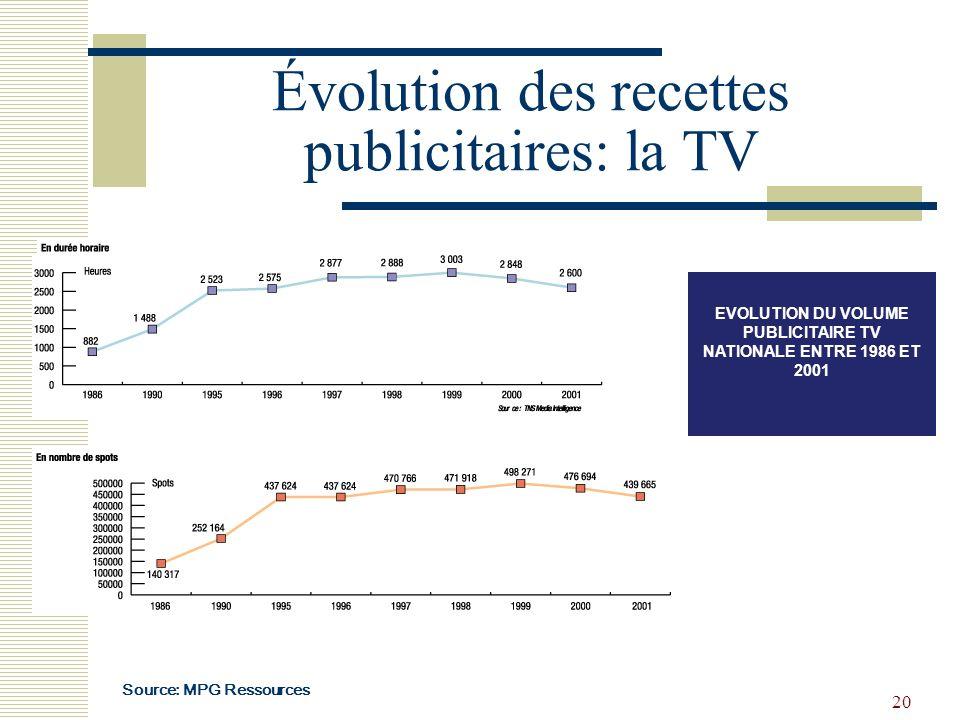 Évolution des recettes publicitaires: la TV