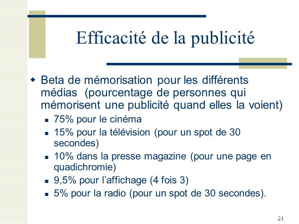 Efficacité de la publicité