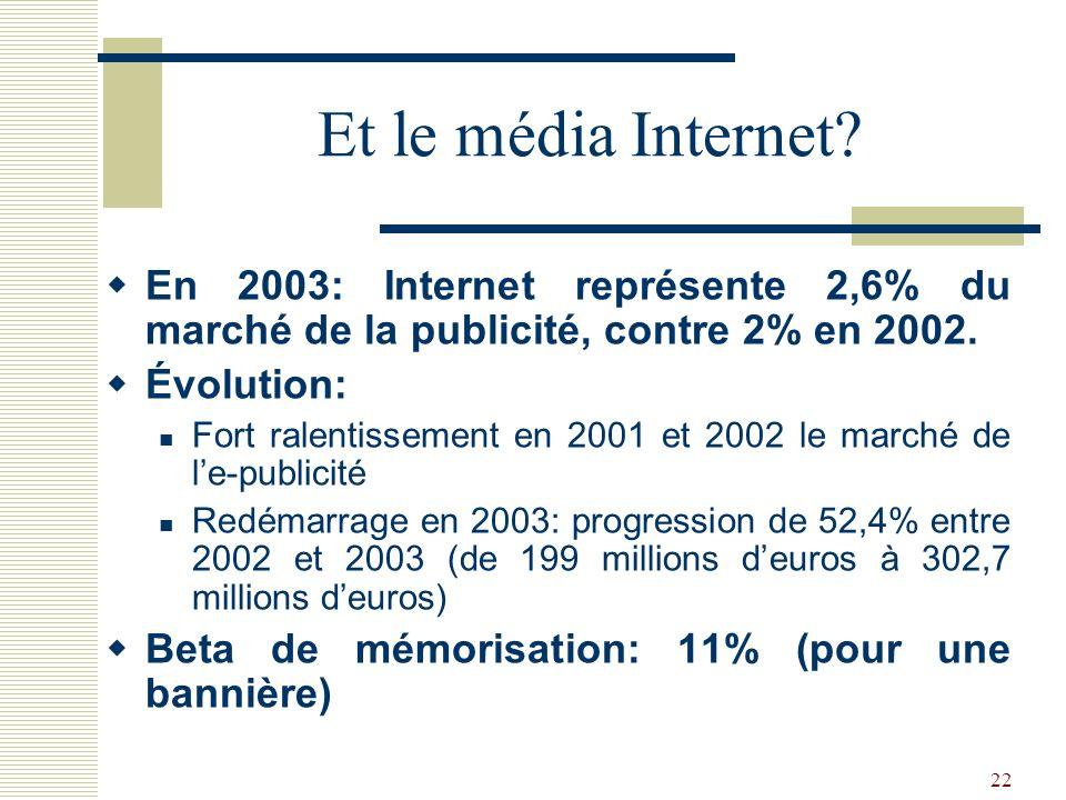 Et le média Internet En 2003: Internet représente 2,6% du marché de la publicité, contre 2% en 2002.
