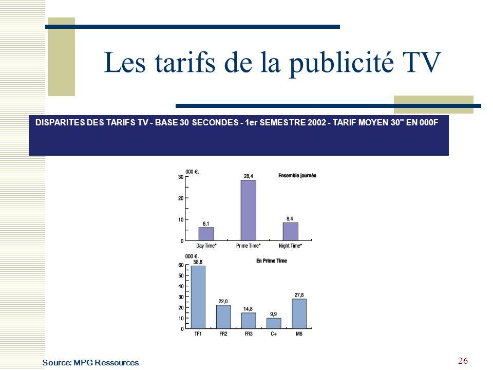 Les tarifs de la publicité TV
