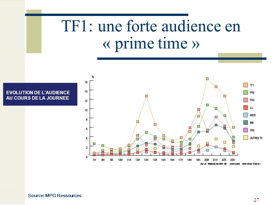 TF1: une forte audience en « prime time »