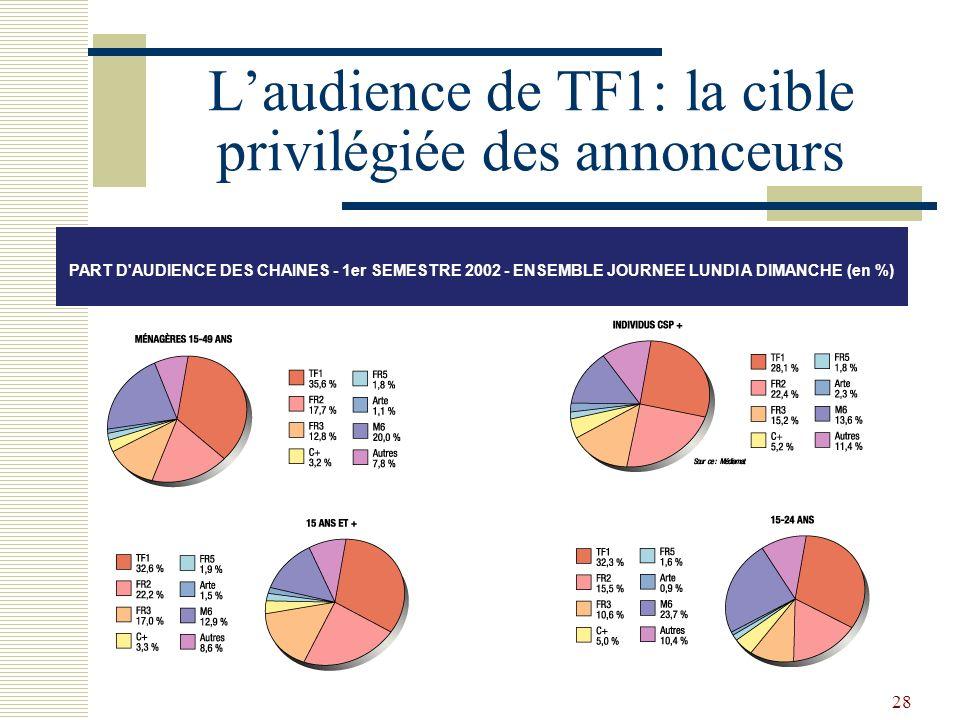 L'audience de TF1: la cible privilégiée des annonceurs