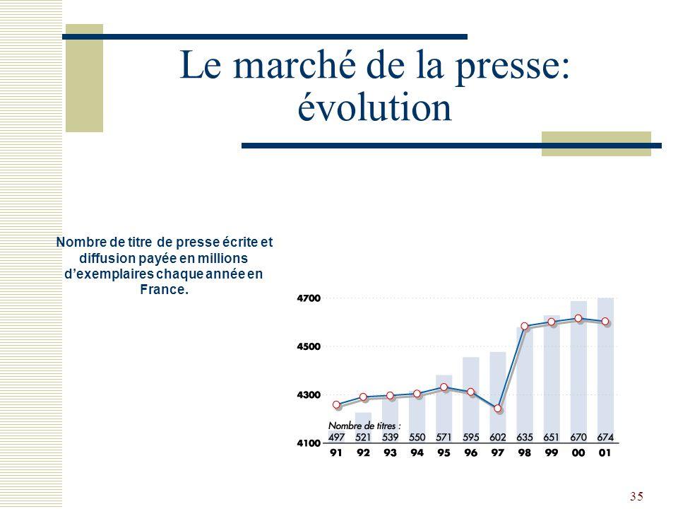 Le marché de la presse: évolution