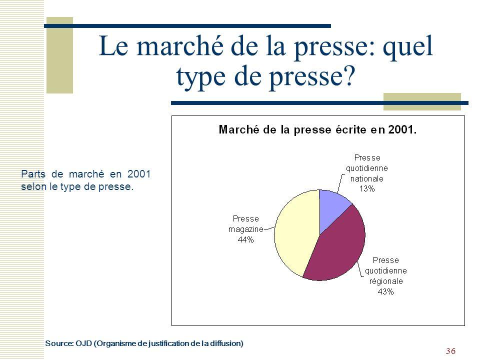 Le marché de la presse: quel type de presse