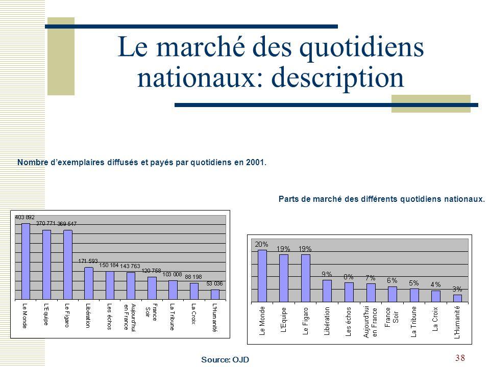 Le marché des quotidiens nationaux: description