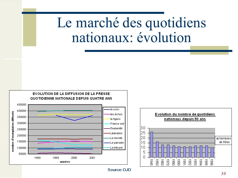 Le marché des quotidiens nationaux: évolution