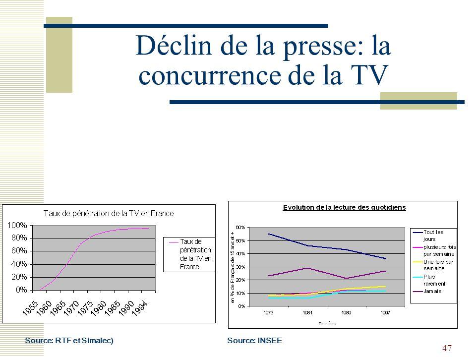 Déclin de la presse: la concurrence de la TV
