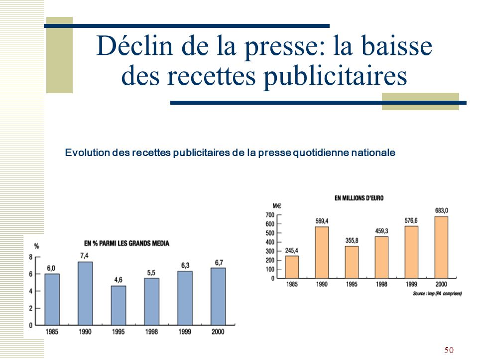 Déclin de la presse: la baisse des recettes publicitaires