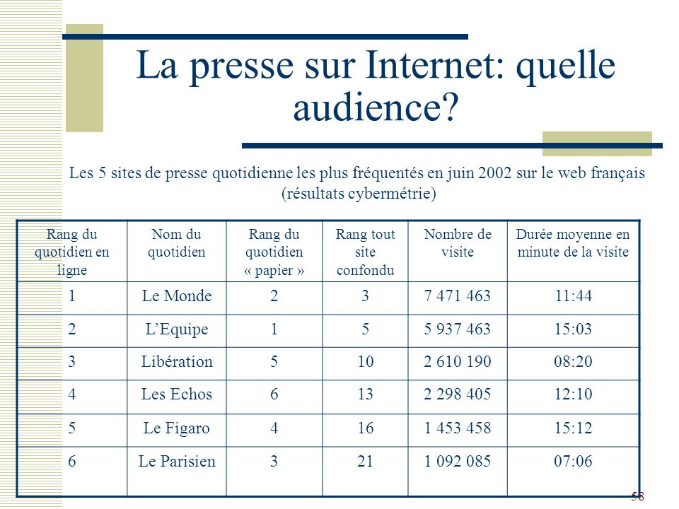 La presse sur Internet: quelle audience