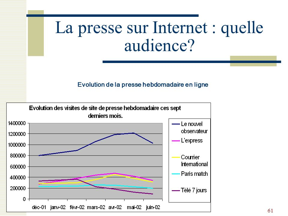 La presse sur Internet : quelle audience