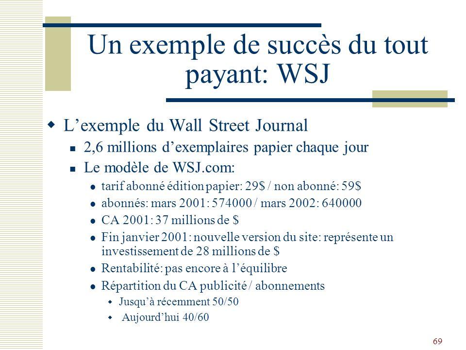 Un exemple de succès du tout payant: WSJ