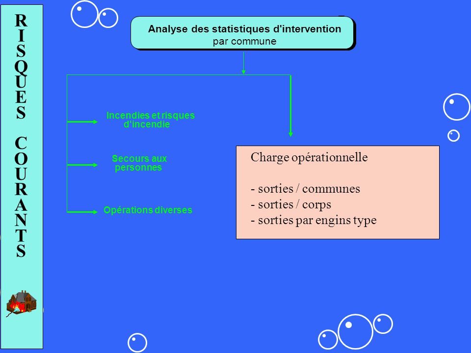 Analyse des statistiques d intervention