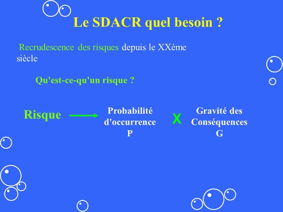 Le SDACR quel besoin X Risque