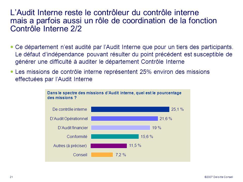 L'Audit Interne reste le contrôleur du contrôle interne mais a parfois aussi un rôle de coordination de la fonction Contrôle Interne 2/2