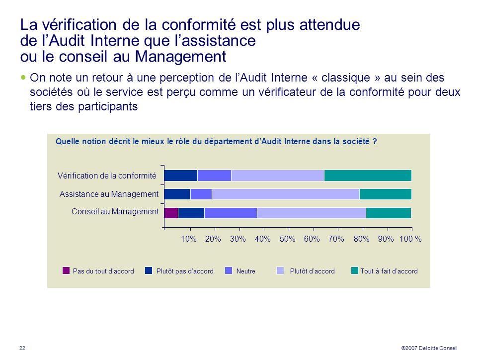 La vérification de la conformité est plus attendue de l'Audit Interne que l'assistance ou le conseil au Management