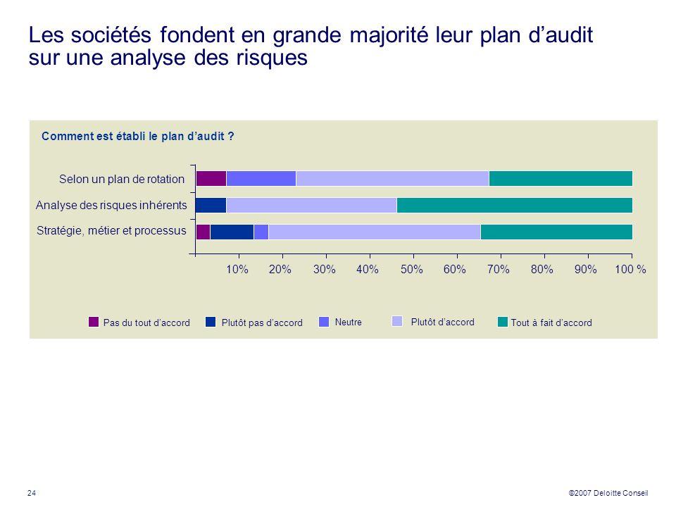 Les sociétés fondent en grande majorité leur plan d'audit sur une analyse des risques
