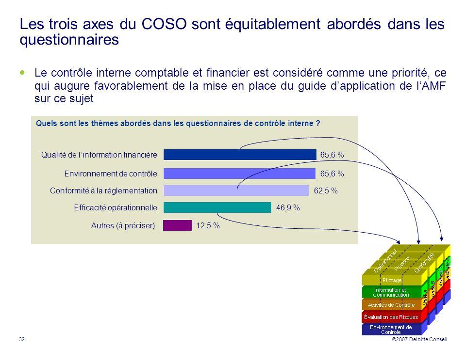 Les trois axes du COSO sont équitablement abordés dans les questionnaires