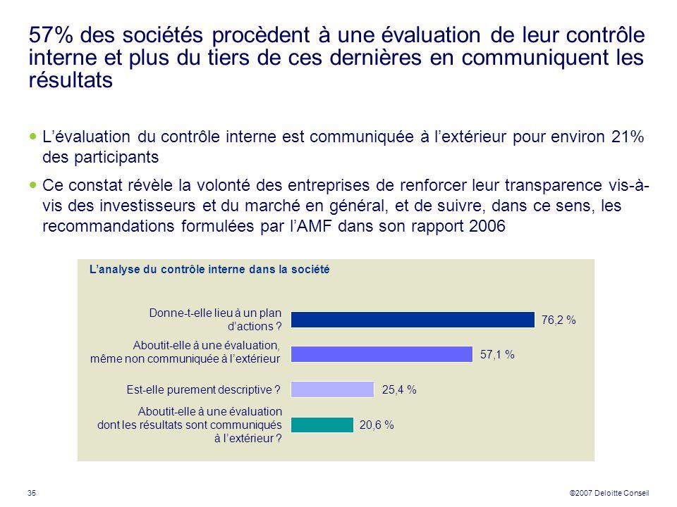 57% des sociétés procèdent à une évaluation de leur contrôle interne et plus du tiers de ces dernières en communiquent les résultats