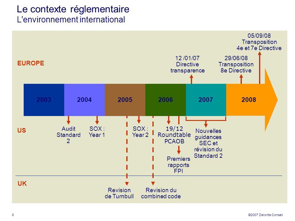 Le contexte réglementaire L environnement international