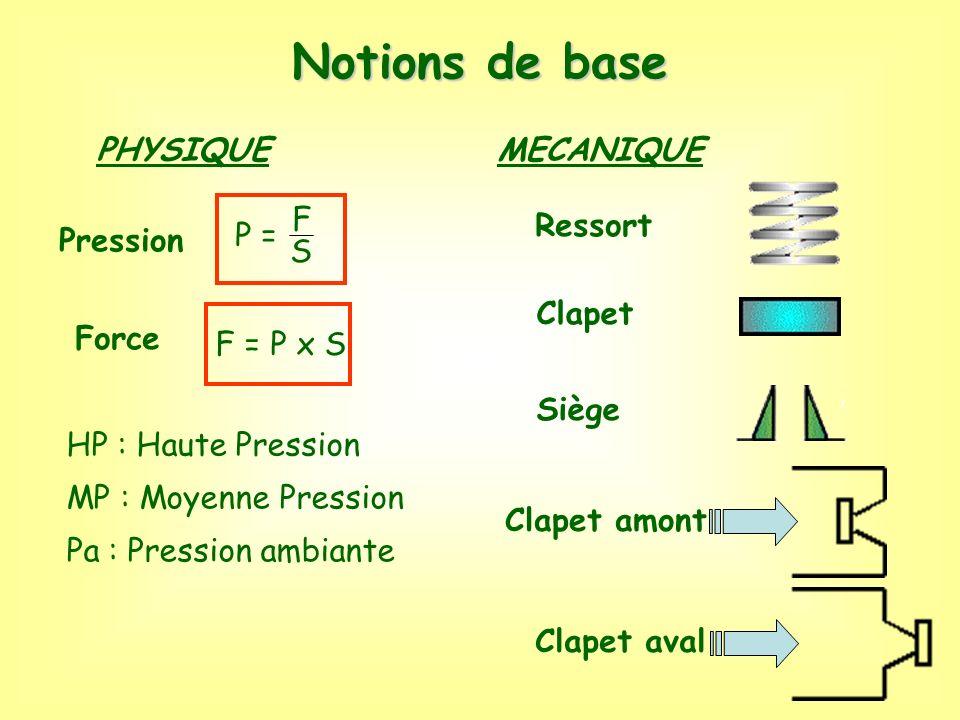 Notions de base PHYSIQUE MECANIQUE P = F S Ressort Pression Clapet