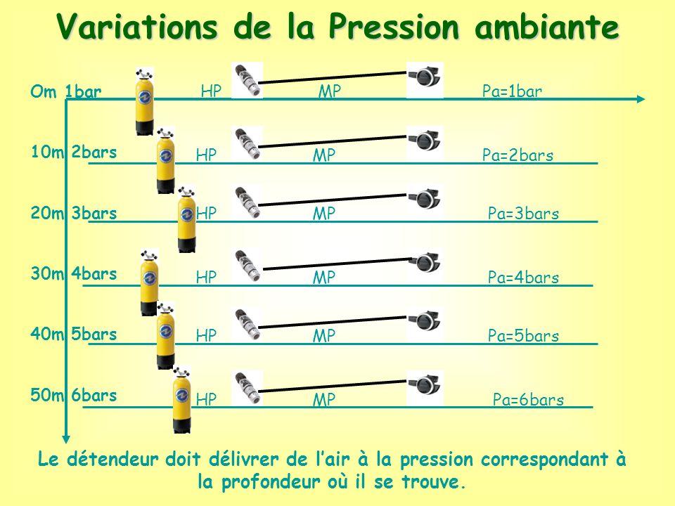 Variations de la Pression ambiante