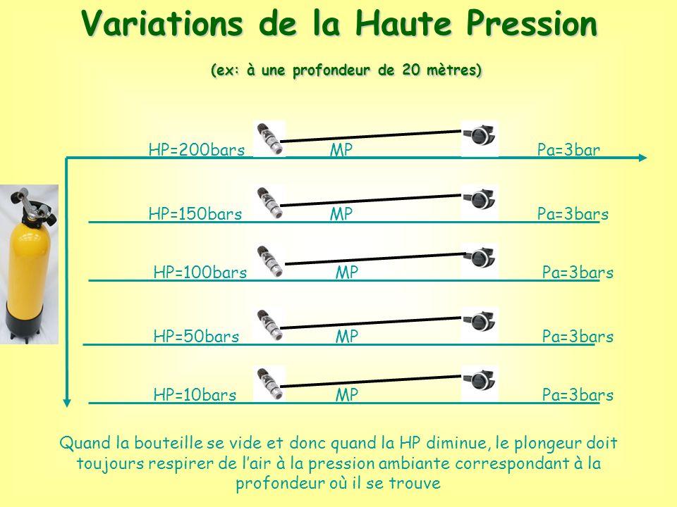 Variations de la Haute Pression (ex: à une profondeur de 20 mètres)