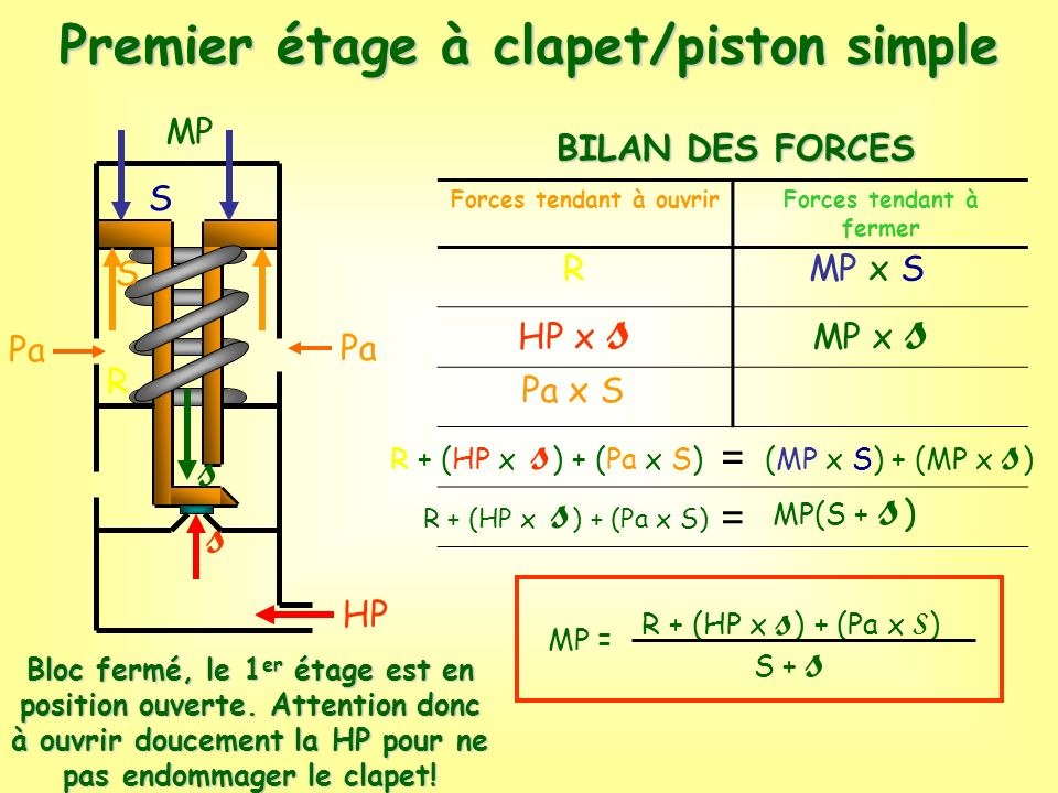 Premier étage à clapet/piston simple