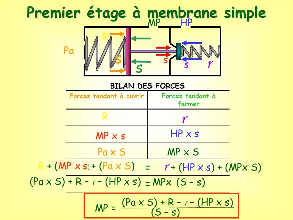 r r Premier étage à membrane simple s s r + (HP x s) + (MPx S) = MP HP
