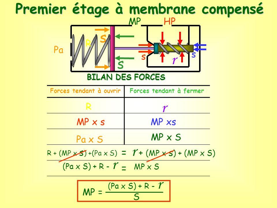 r r r + (MP x s) + (MP x S) Premier étage à membrane compensé s s = MP