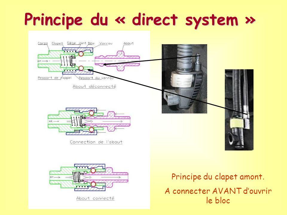 Principe du « direct system »