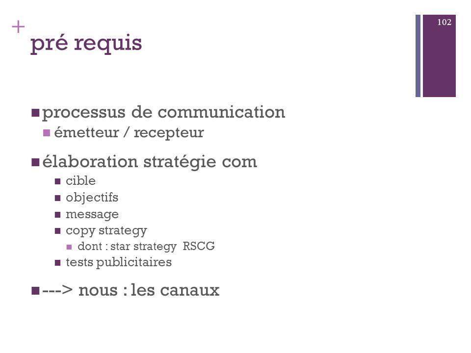 pré requis processus de communication élaboration stratégie com