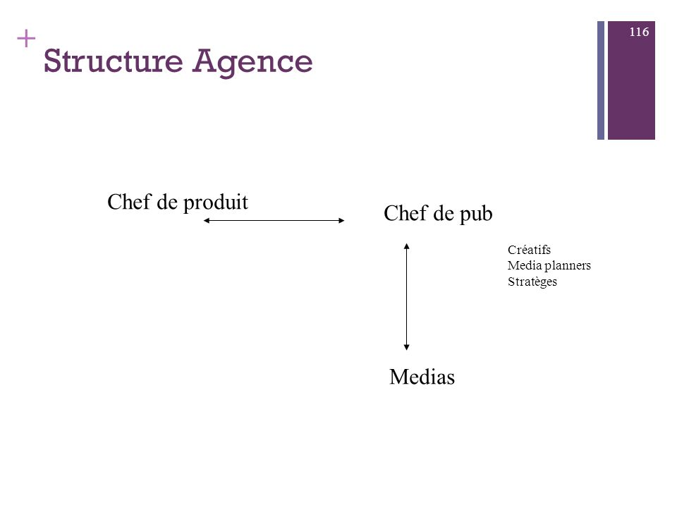 Structure Agence Chef de produit Chef de pub Medias Créatifs