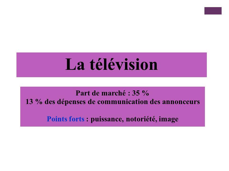 La télévision Part de marché : 35 %