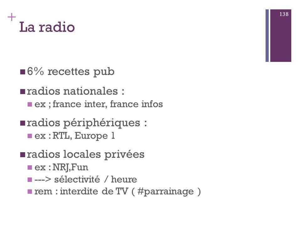 La radio 6% recettes pub radios nationales : radios périphériques :