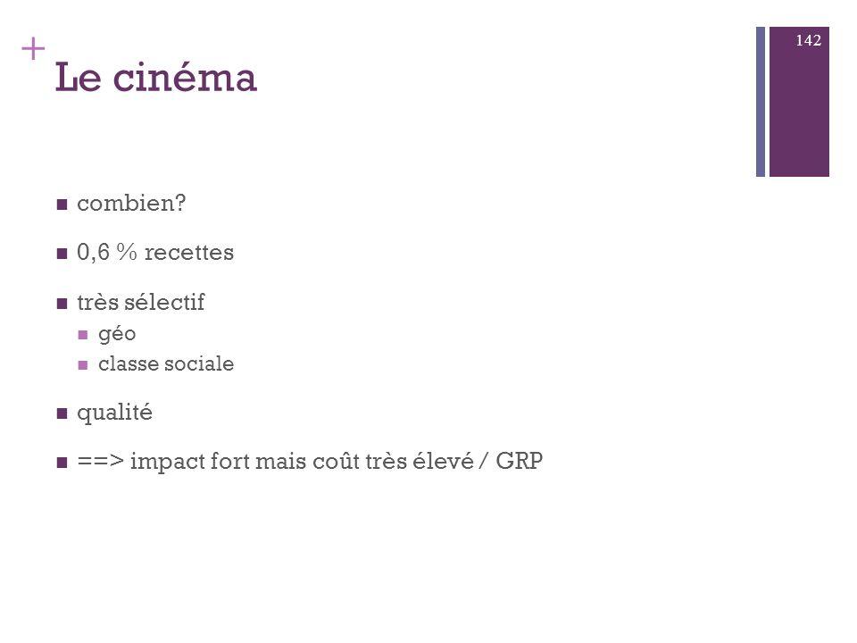 Le cinéma combien 0,6 % recettes très sélectif qualité
