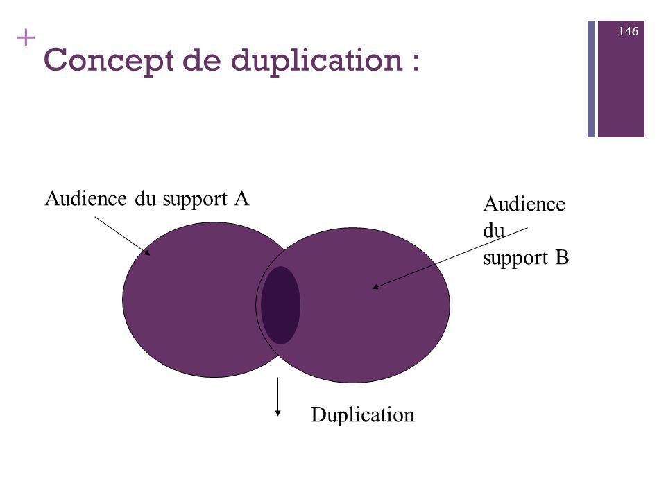Concept de duplication :