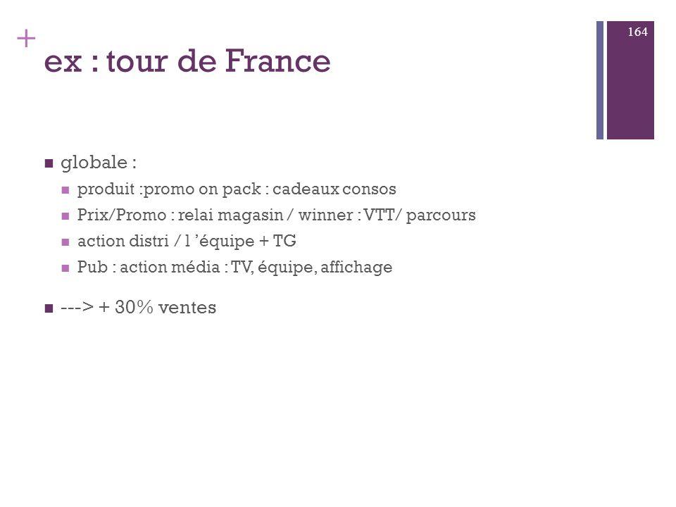 ex : tour de France globale : ---> + 30% ventes