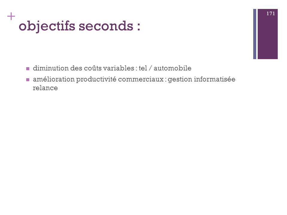 objectifs seconds : diminution des coûts variables : tel / automobile