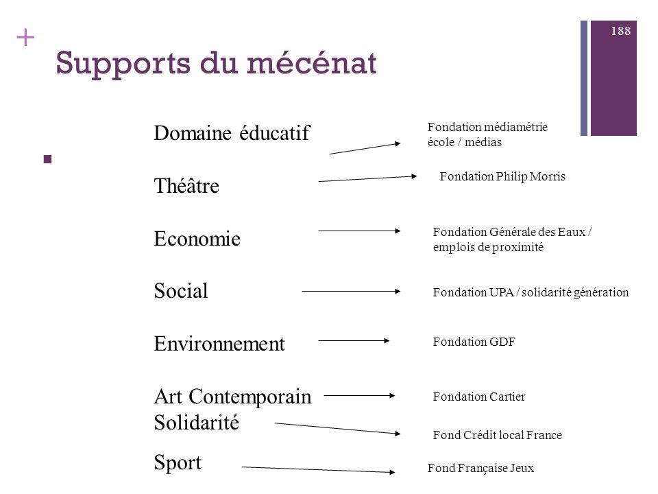 Supports du mécénat Domaine éducatif Théâtre Economie Social