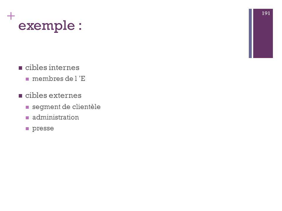 exemple : cibles internes cibles externes membres de l 'E