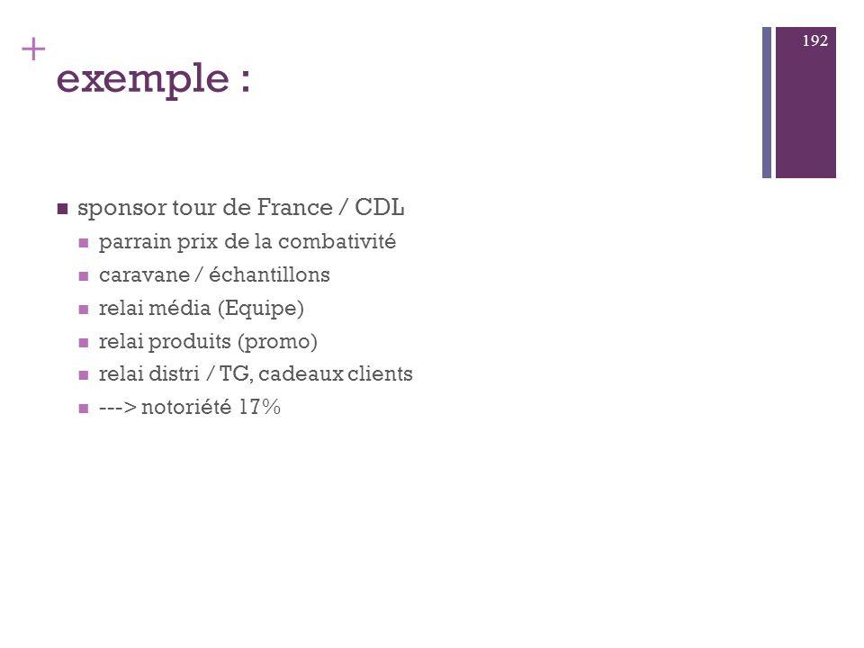 exemple : sponsor tour de France / CDL parrain prix de la combativité