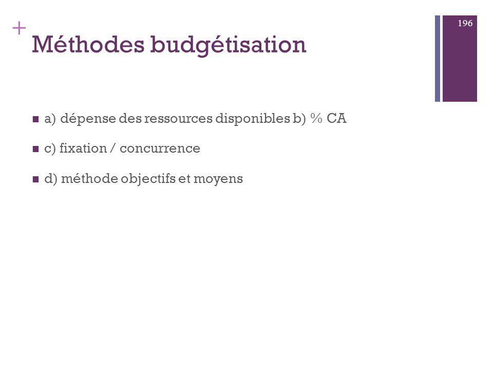 Méthodes budgétisation